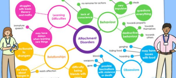 T-S-693-Attachment-Disorder-Mind-Map